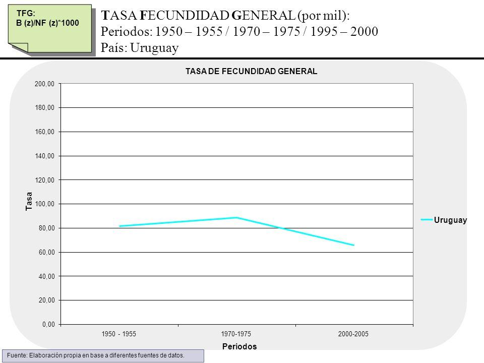 TASA FECUNDIDAD GENERAL (por mil): Periodos: 1950 – 1955 / 1970 – 1975 / 1995 – 2000 País: Uruguay TASA DE FECUNDIDAD GENERAL 0,00 20,00 40,00 60,00 8