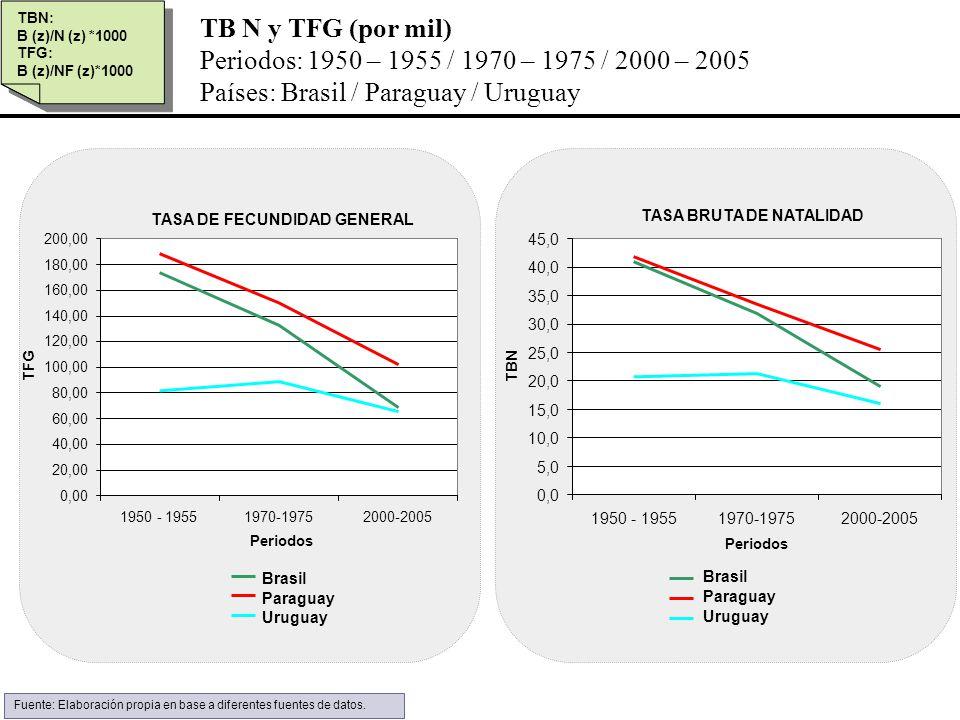 TB N y TFG (por mil) Periodos: 1950 – 1955 / 1970 – 1975 / 2000 – 2005 Países: Brasil / Paraguay / Uruguay TBN: B (z)/N (z) *1000 TFG: B (z)/NF (z)*10