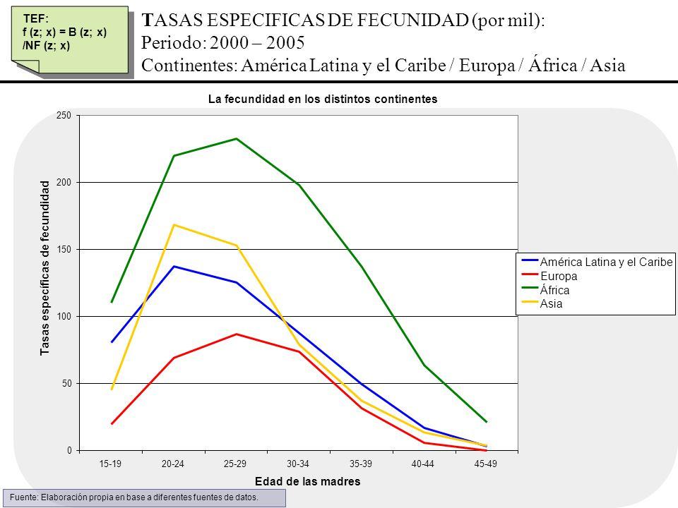 TASAS ESPECIFICAS DE FECUNIDAD (por mil): Periodo: 2000 – 2005 Continentes: América Latina y el Caribe / Europa / África / Asia TEF: f (z; x) = B (z;