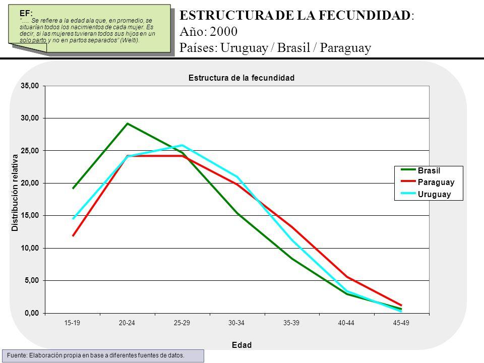 ESTRUCTURA DE LA FECUNDIDAD: Año: 2000 Países: Uruguay / Brasil / Paraguay Estructura de la fecundidad 0,00 5,00 10,00 15,00 20,00 25,00 30,00 35,00 1