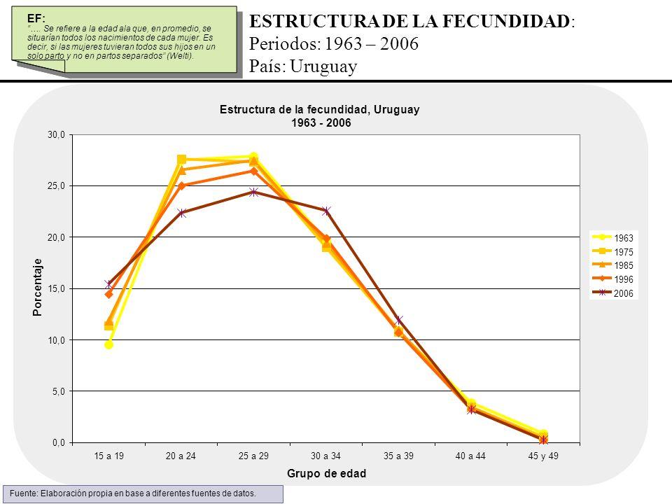 ESTRUCTURA DE LA FECUNDIDAD: Periodos: 1963 – 2006 País: Uruguay EF: …. Se refiere a la edad ala que, en promedio, se situarían todos los nacimientos