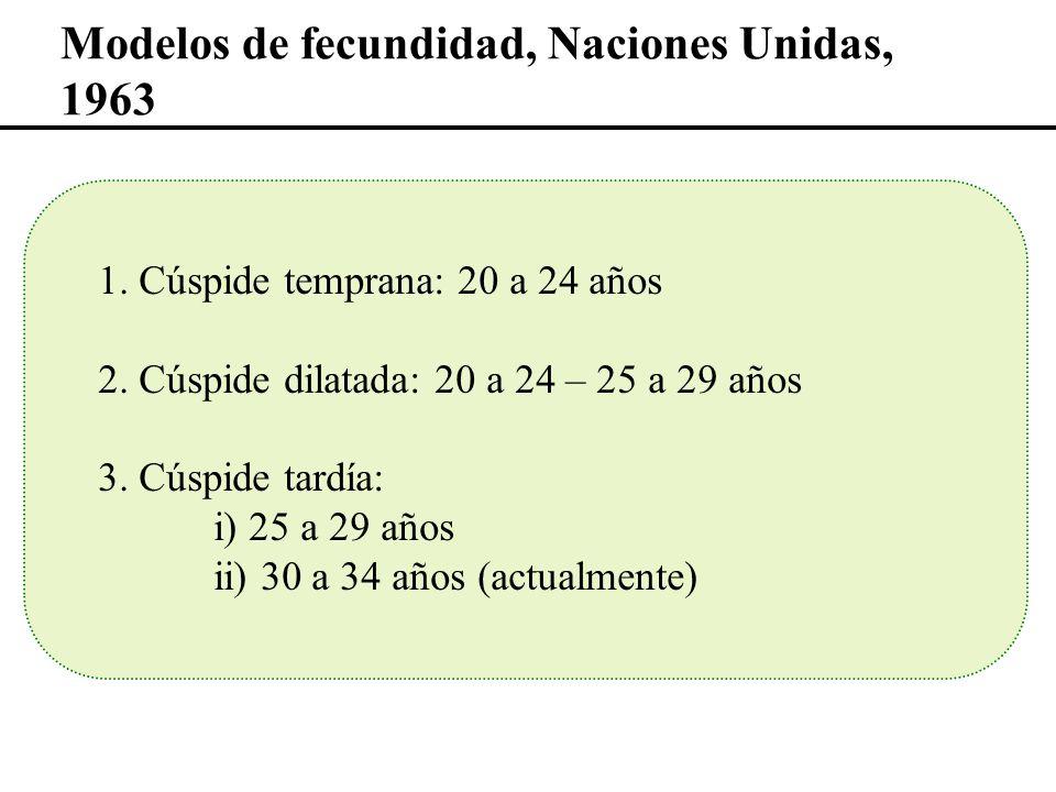 Modelos de fecundidad, Naciones Unidas, 1963 1. Cúspide temprana: 20 a 24 años 2. Cúspide dilatada: 20 a 24 – 25 a 29 años 3. Cúspide tardía: i) 25 a