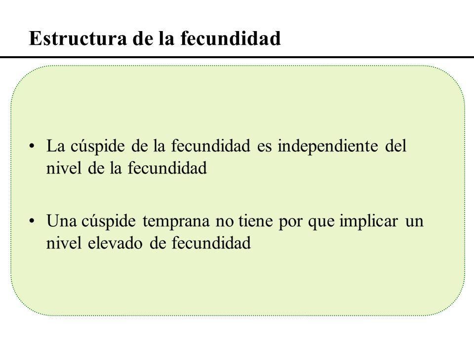 Estructura de la fecundidad La cúspide de la fecundidad es independiente del nivel de la fecundidad Una cúspide temprana no tiene por que implicar un