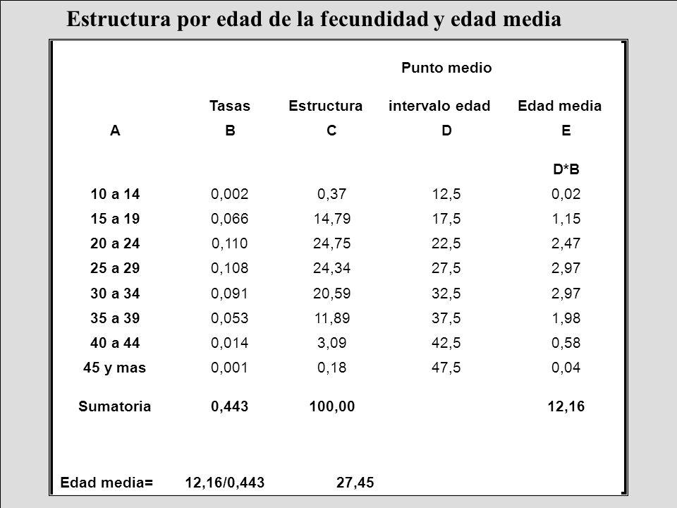 Estructura por edad de la fecundidad y edad media Edad medi a= 12,16/0,4 4327,45 Punto medio TasasEstructuraintervalo edadEdad media ABCDE D*B 10 a 14