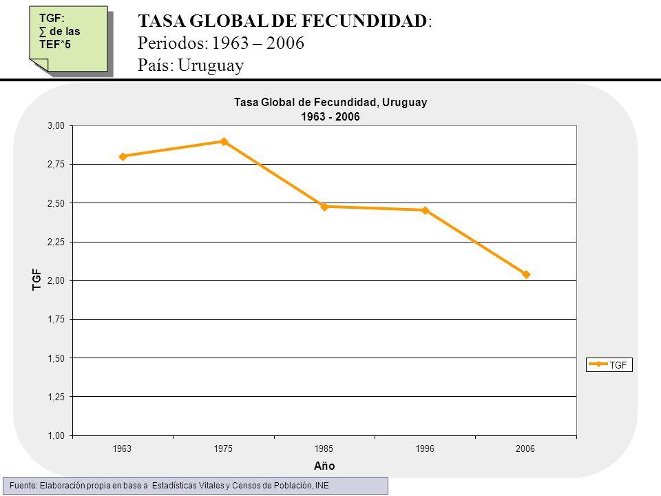TASA GLOBAL DE FECUNDIDAD: Periodos: 1963 – 2006 País: Uruguay Tasa Global de Fecundidad, Uruguay 1963 - 2006 1,00 1,25 1,50 1,75 2,00 2,25 2,50 2,75