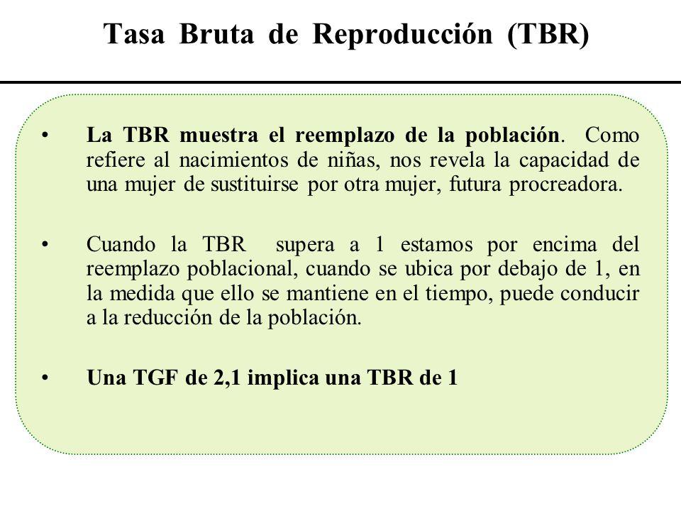 Tasa Bruta de Reproducción (TBR) La TBR muestra el reemplazo de la población. Como refiere al nacimientos de niñas, nos revela la capacidad de una muj