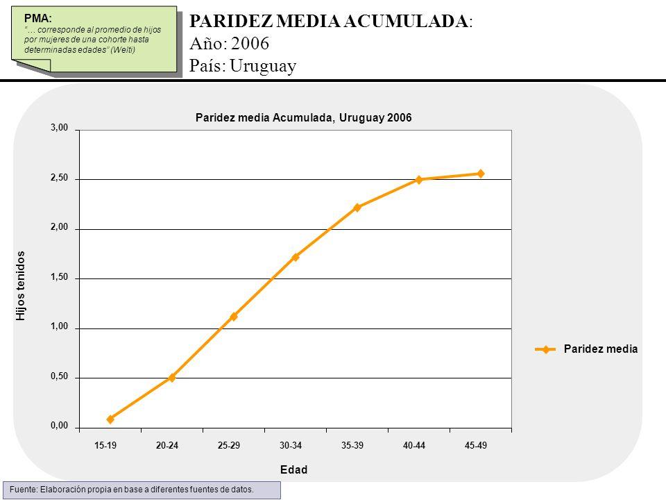 PARIDEZ MEDIA ACUMULADA: Año: 2006 País: Uruguay PMA: … corresponde al promedio de hijos por mujeres de una cohorte hasta determinadas edades (Welti)