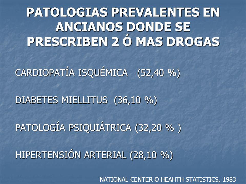 PATOLOGIAS PREVALENTES EN ANCIANOS DONDE SE PRESCRIBEN 2 Ó MAS DROGAS CARDIOPATÍA ISQUÉMICA (52,40 %) DIABETES MIELLITUS (36,10 %) PATOLOGÍA PSIQUIÁTRICA (32,20 % ) HIPERTENSIÓN ARTERIAL (28,10 %) NATIONAL CENTER O HEAHTH STATISTICS, 1983