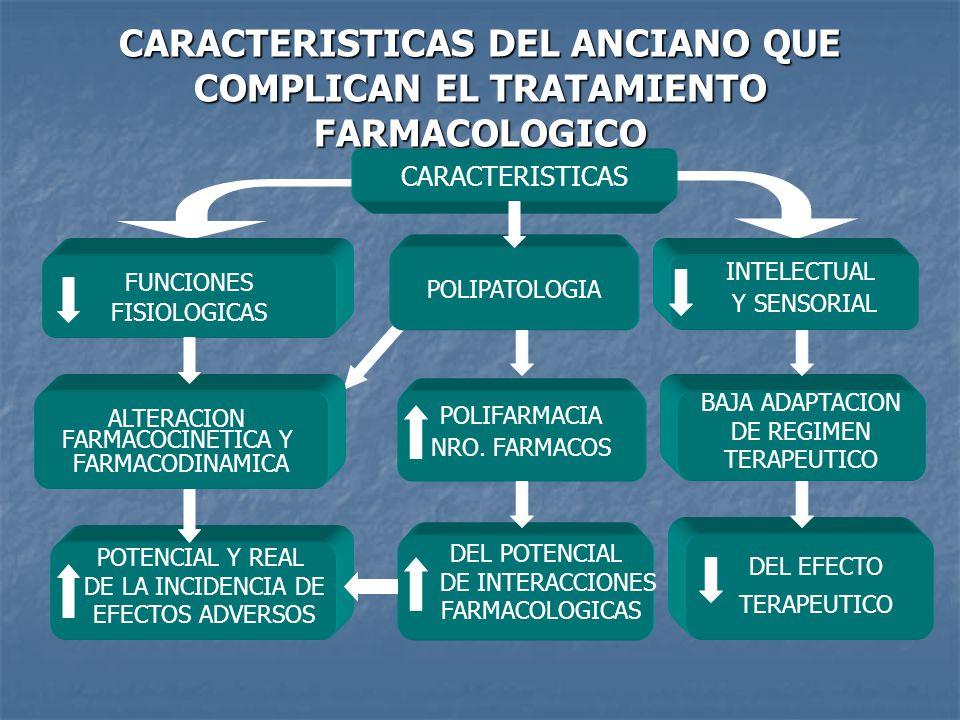 MAL CUMPLIMIENTO TERAPEUTICO FACTORES DEL TRATAMIENTO FACTORES DELPACIENTE FACTORES DEL TRATAMIENTO FACTORES DELPACIENTE POLIFARMACIA DETERIORO COGNITIVO DOSIS DIARIAS MULTIPLES ALTERACIONES SENSORIALES TRATAMIENTO LARGA DURACION PROBLEMAS SOCIO-ECONOMICOS EFICACIA NO EVIDENTE A CORTO NIVEL CULTURAL PLAZO VARIOS PRESCRIPTORES AUTOMEDICACION CAMBIOS EN EL ESTILO DE VIDA ACTITUD NEGATIVA HACIA LA FALTA DE INFORMACION MEDICACION RELACION MEDICO-PACIENTE VIVIR SOLO EVITAR LA PRESCRIPCION ENVASES EN DIAS ALTERNOS EVALUAR PERIODICAMENTE EL ESTADO COGNITIVO, LA AUDICION Y LA AGUDEZA VISUAL