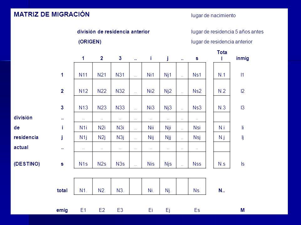 MATRIZ DE MIGRACIÓN lugar de nacimiento división de residencia anteriorlugar de residencia 5 años antes (ORIGEN)lugar de residencia anterior 123..ij s
