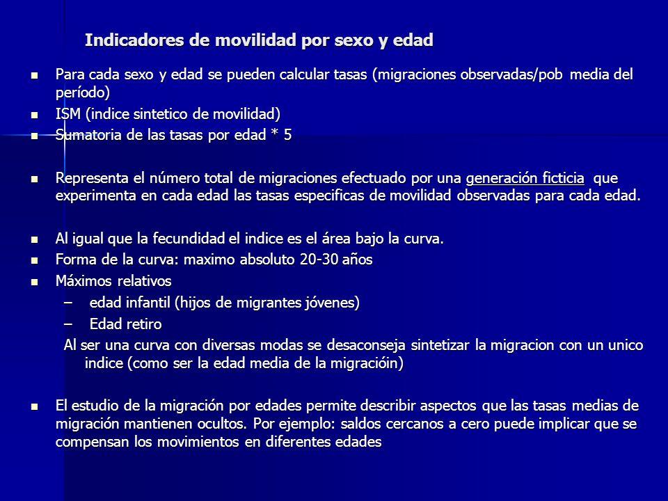 Indicadores de movilidad por sexo y edad Para cada sexo y edad se pueden calcular tasas (migraciones observadas/pob media del período) Para cada sexo