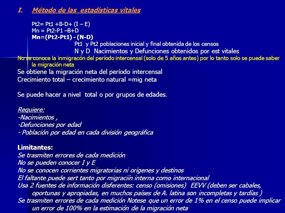 I.Método de las estadísticas vitales Pt2= Pt1 +B-D+ (I – E) Mn = Pt2-P1 –B+D Mn=(Pt2-Pt1) - (N-D) Pt1 y Pt2 poblaciones inicial y final obtenida de lo