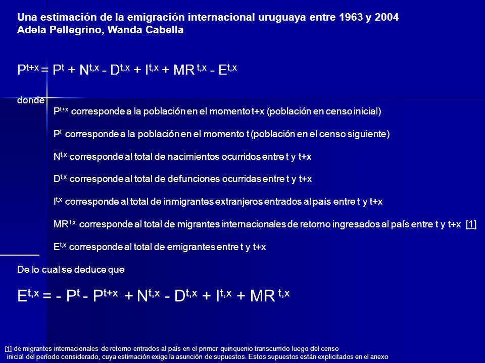 Una estimación de la emigración internacional uruguaya entre 1963 y 2004 Adela Pellegrino, Wanda Cabella P t+x = P t + N t,x - D t,x + I t,x + MR t,x