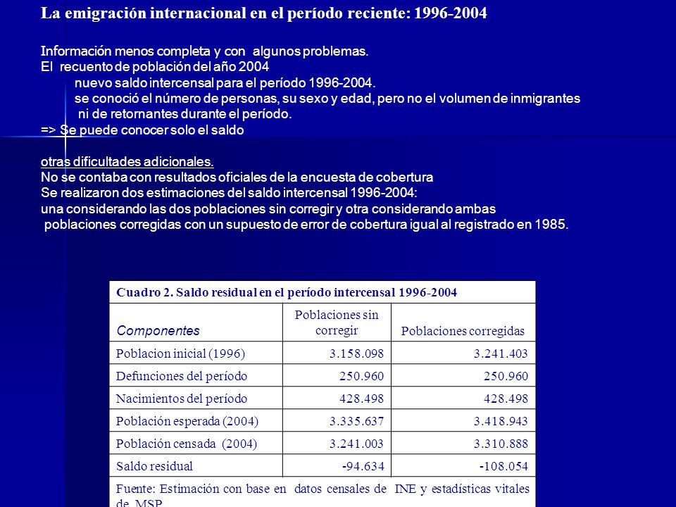 La emigración internacional en el período reciente: 1996-2004 Información menos completa y con algunos problemas. El recuento de población del año 200