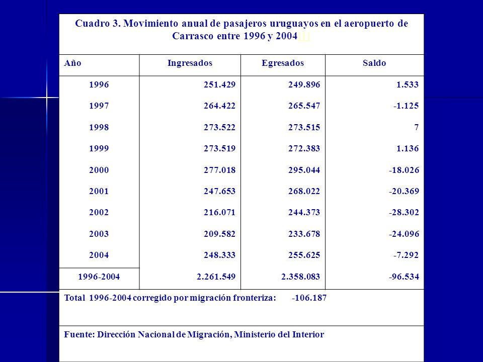 Cuadro 3. Movimiento anual de pasajeros uruguayos en el aeropuerto de Carrasco entre 1996 y 2004[1][1] AñoIngresadosEgresadosSaldo 1996251.429249.8961