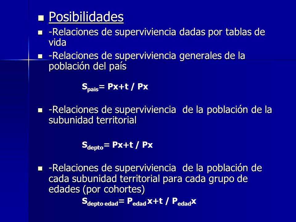 Posibilidades Posibilidades -Relaciones de superviviencia dadas por tablas de vida -Relaciones de superviviencia dadas por tablas de vida -Relaciones