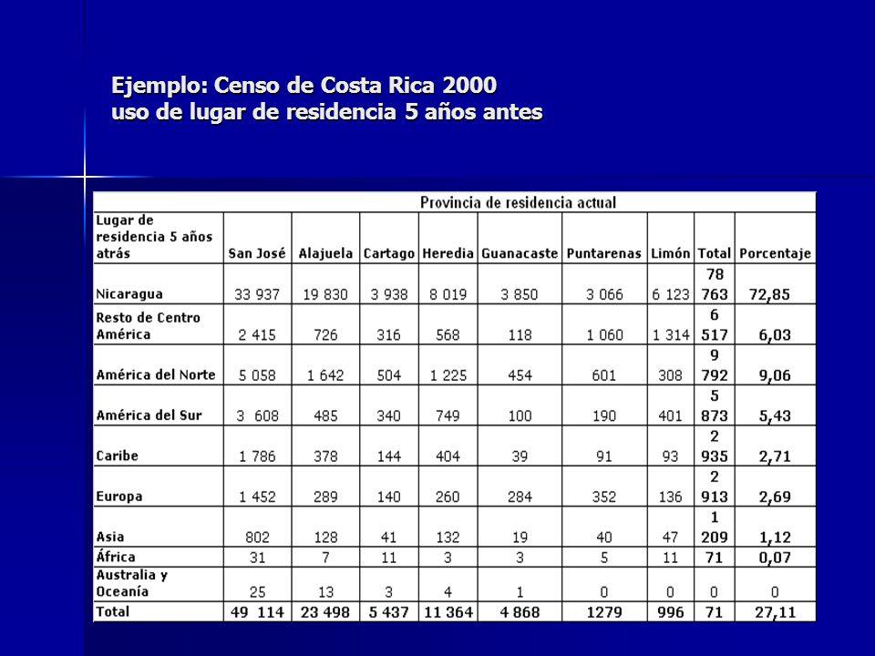 Ejemplo: Censo de Costa Rica 2000 uso de lugar de residencia 5 años antes