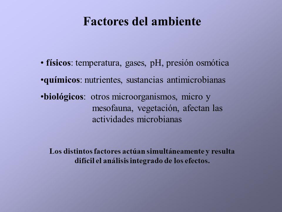 Factores del ambiente físicos: temperatura, gases, pH, presión osmótica químicos: nutrientes, sustancias antimicrobianas biológicos: otros microorgani