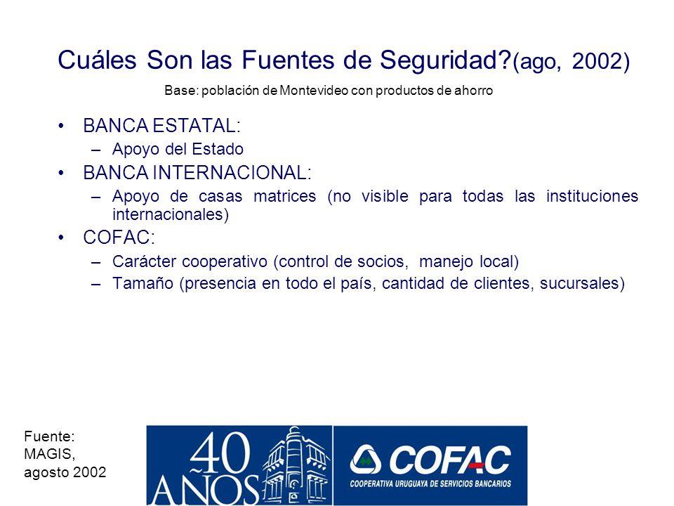 Seguridad Percibida: Dónde Depositaría Hoy Su Dinero? (ago, 2002) Base: población de Montevideo con productos de ahorro COFAC entre los bancos privado