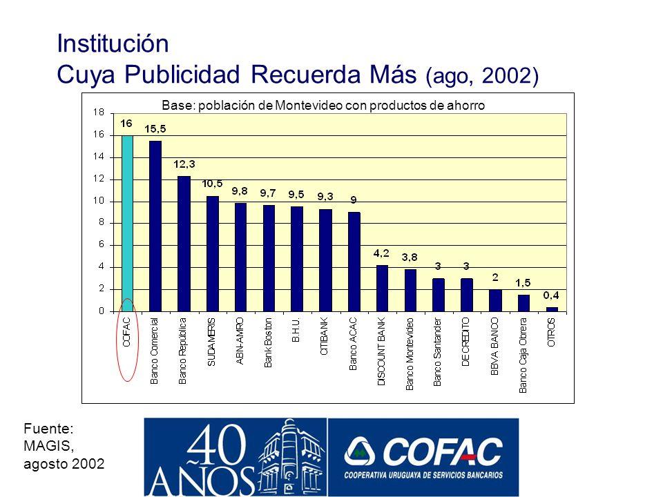 Buscamos Reconstruir Confianza y se Logró Institución Cuya Publicidad le Generó Mayor Confianza (ago, 2002) Base: población de Montevideo con producto