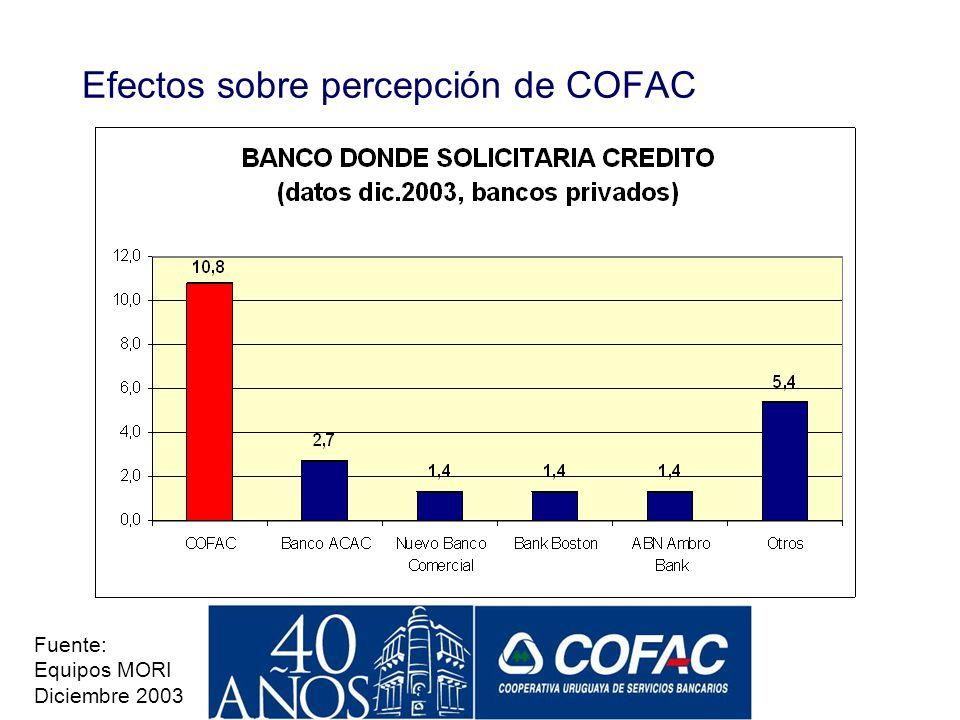 El Desempeño de COFAC en la Crisis y Su Efecto en la Percepción de las Cooperativas Fuente: Equipos MORI Diciembre 2003 La imagen de los bancos intern