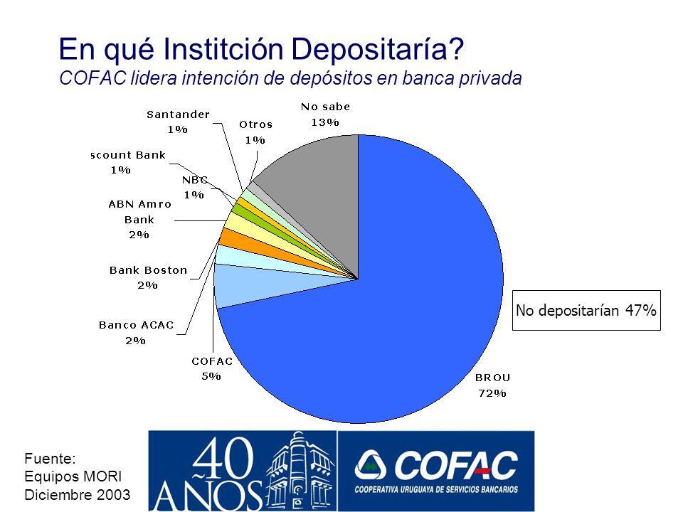 No utilizan banco 81% Banco Principal con el Que Opera COFAC lidera en cantidad de clientes en el sistema privado Fuente: Equipos MORI Diciembre 2003