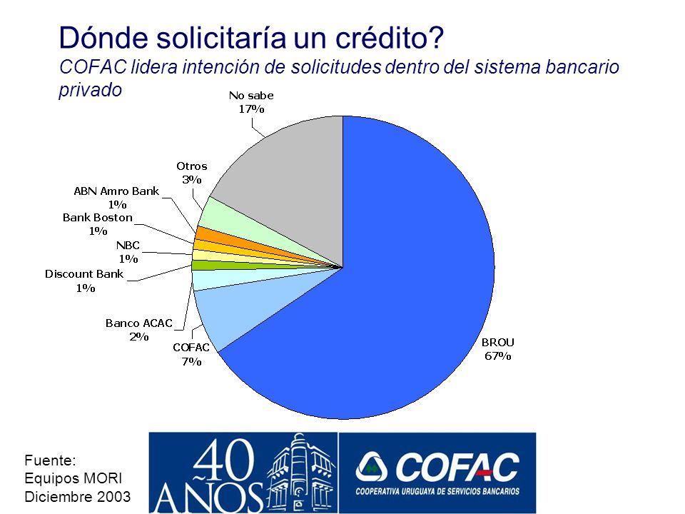 No depositarían 47% En qué Institción Depositaría? COFAC lidera intención de depósitos en banca privada Fuente: Equipos MORI Diciembre 2003