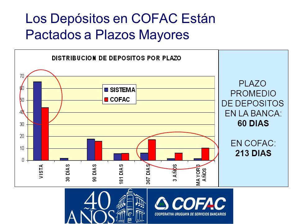 La Apuesta al Sistema Bancario Uruguayo Tuvo sus Frutos...