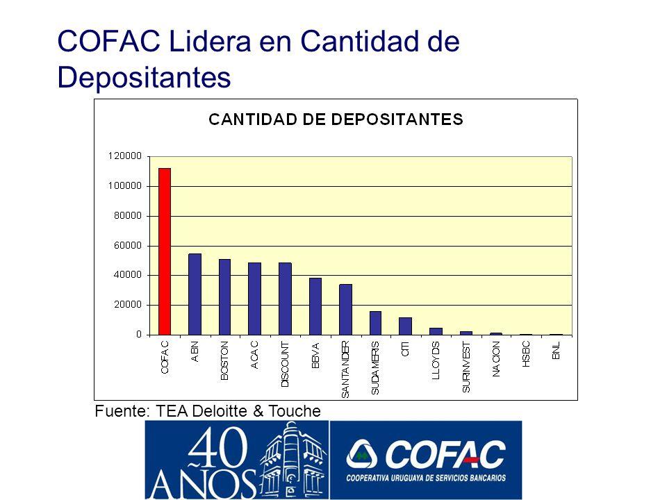 Los Depósitos en COFAC Están Pactados a Plazos Mayores PLAZO PROMEDIO DE DEPOSITOS EN LA BANCA: 60 DIAS EN COFAC: 213 DIAS