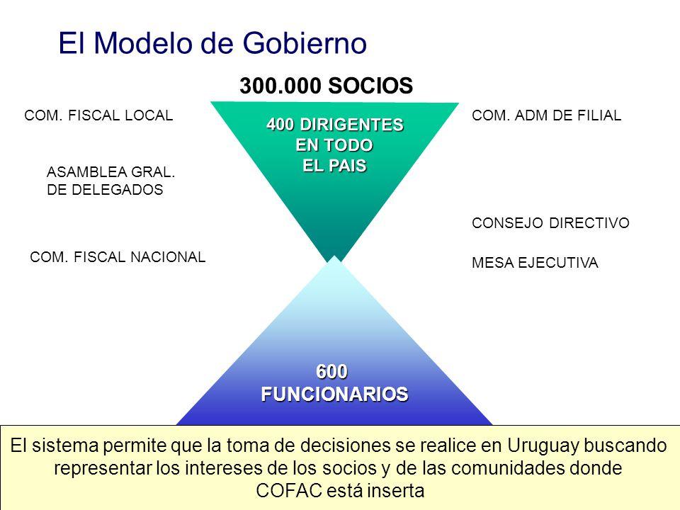 Historia de COFAC A lo largo de sus 40 años, COFAC ha buscado mantener: –Su autenticidad cooperativa –Dirección participativa y democrática –La repres