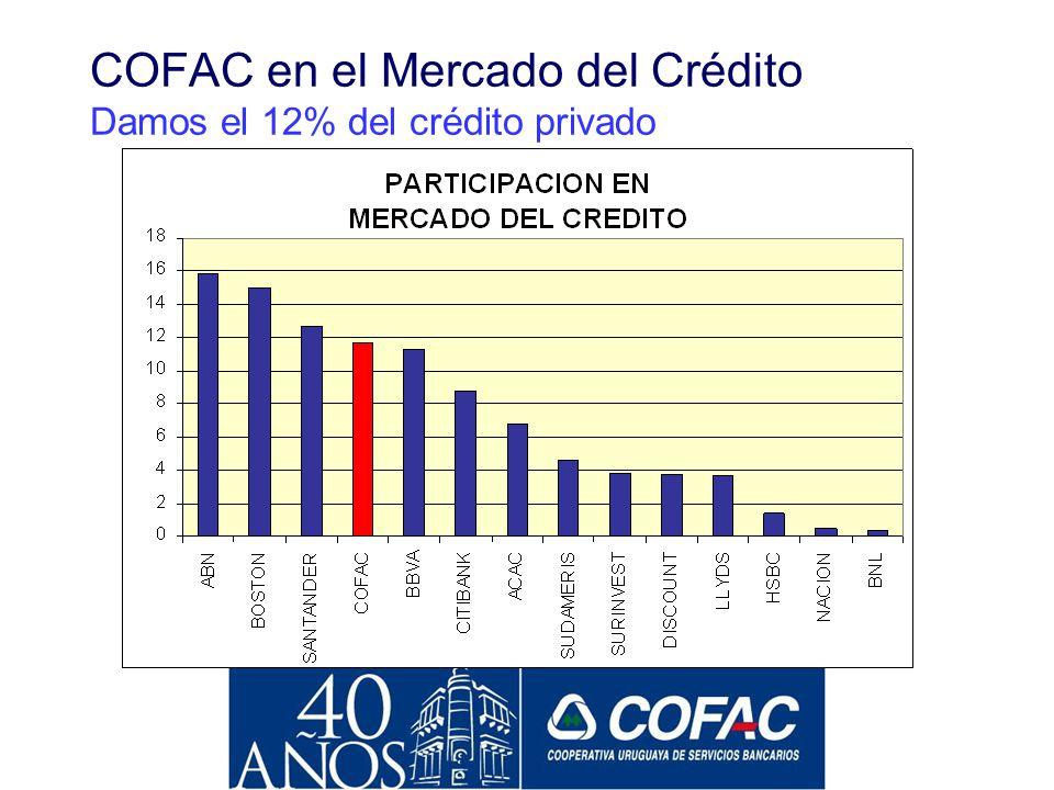 COFAC Lidera en Cantidad de Depositantes Fuente: TEA Deloitte & Touche
