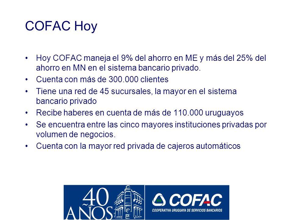 Actividad con Residentes y No Residentes COFAC es la institución con mayor orientación al mercado local