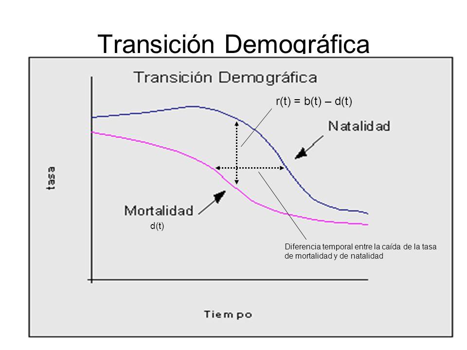 1 Transición Demográfica b(t) r(t) = b(t) – d(t) Diferencia temporal entre la caída de la tasa de mortalidad y de natalidad d(t)