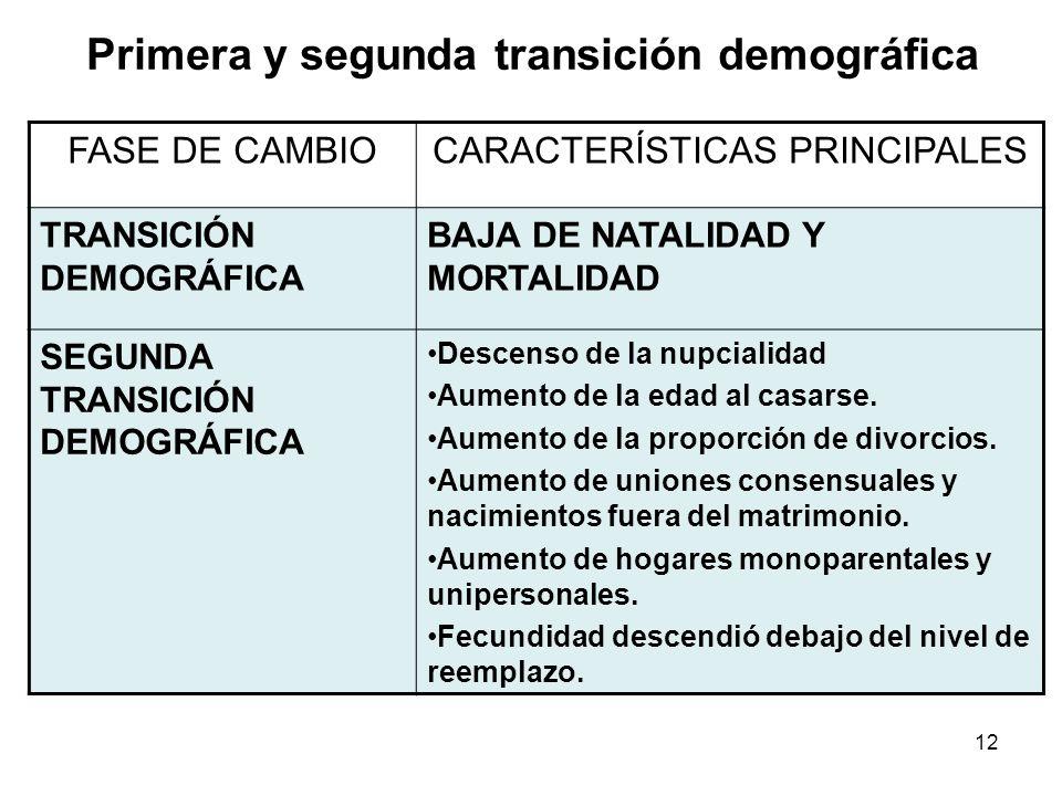 12 Primera y segunda transición demográfica FASE DE CAMBIOCARACTERÍSTICAS PRINCIPALES TRANSICIÓN DEMOGRÁFICA BAJA DE NATALIDAD Y MORTALIDAD SEGUNDA TR