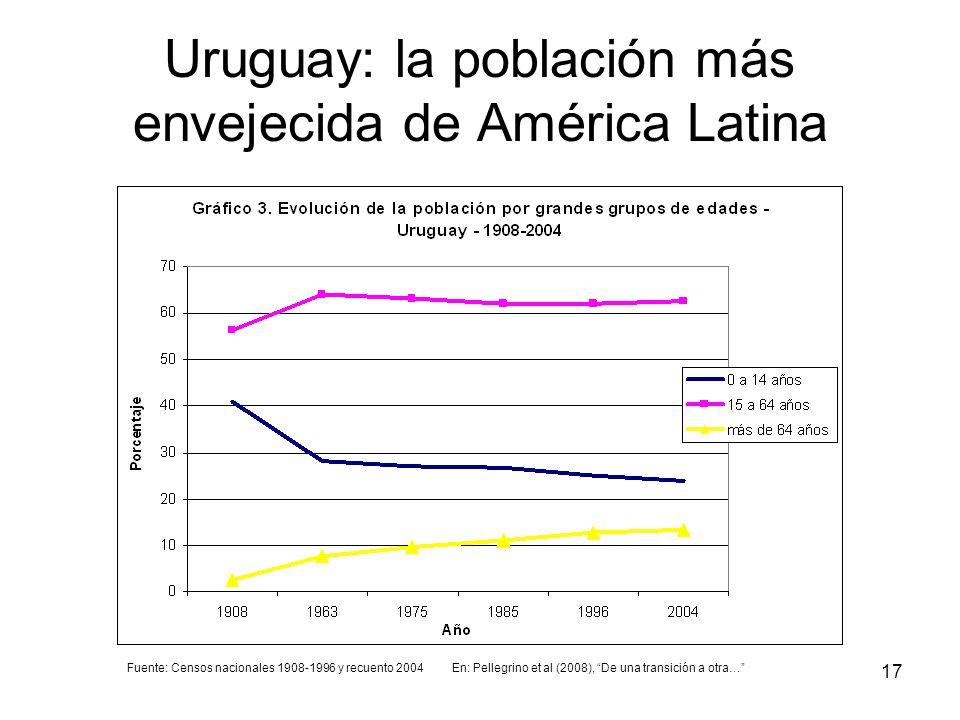 17 Uruguay: la población más envejecida de América Latina Fuente: Censos nacionales 1908-1996 y recuento 2004En: Pellegrino et al (2008), De una trans