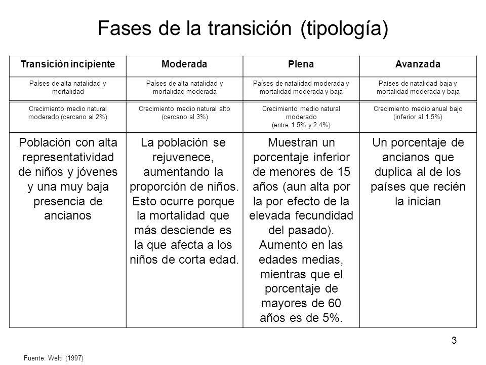 3 Fases de la transición (tipología) Transición incipienteModeradaPlenaAvanzada Países de alta natalidad y mortalidad Países de alta natalidad y morta