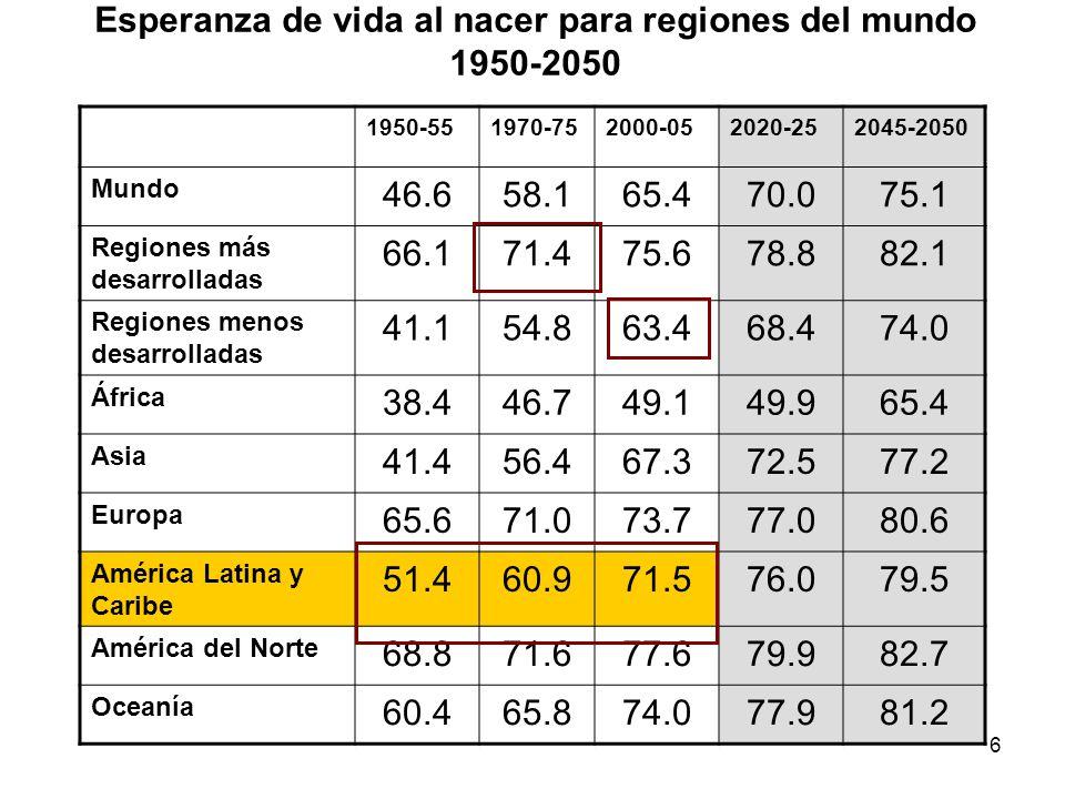 6 Esperanza de vida al nacer para regiones del mundo 1950-2050 1950-551970-752000-052020-252045-2050 Mundo 46.658.165.470.075.1 Regiones más desarroll