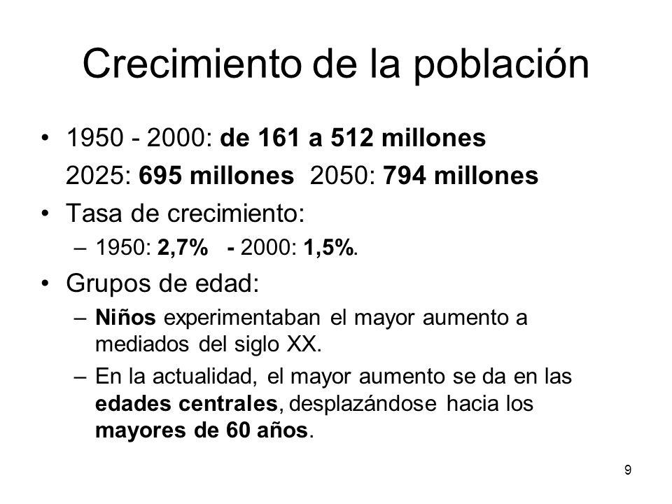 9 Crecimiento de la población 1950 - 2000: de 161 a 512 millones 2025: 695 millones 2050: 794 millones Tasa de crecimiento: –1950: 2,7% - 2000: 1,5%.