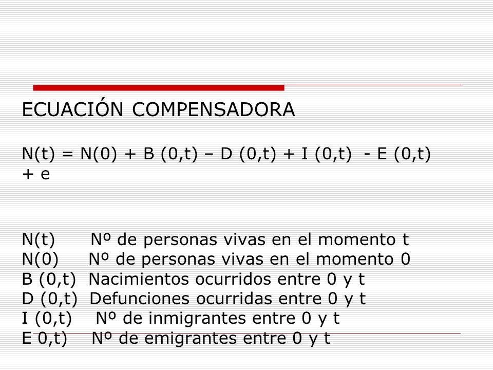 ECUACIÓN COMPENSADORA N(t) = N(0) + B (0,t) – D (0,t) + I (0,t) - E (0,t) + e N(t) Nº de personas vivas en el momento t N(0) Nº de personas vivas en e