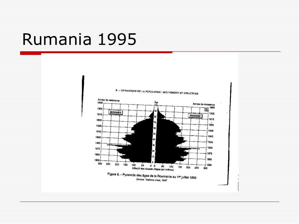 Rumania 1995