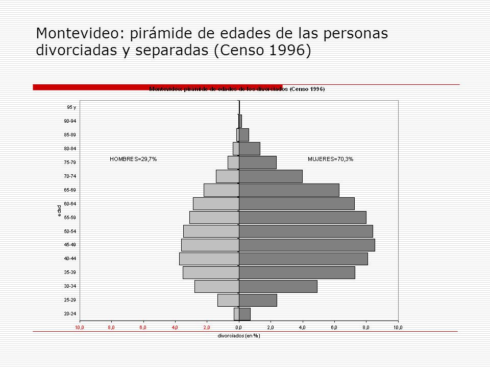Montevideo: pirámide de edades de las personas divorciadas y separadas (Censo 1996)