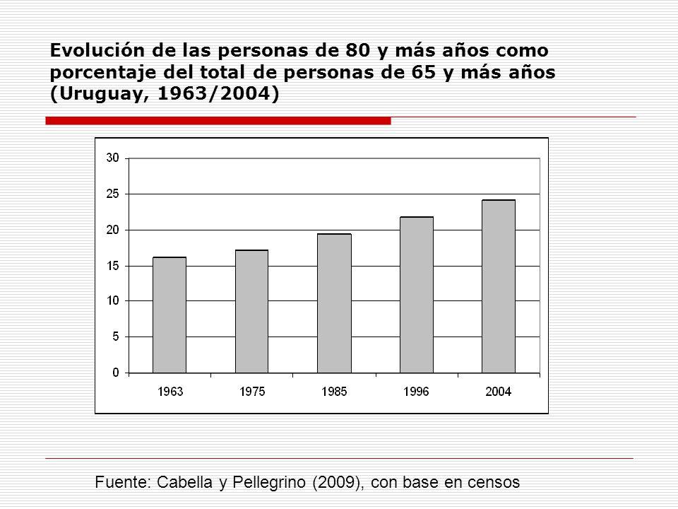 Evolución de las personas de 80 y más años como porcentaje del total de personas de 65 y más años (Uruguay, 1963/2004) Fuente: Cabella y Pellegrino (2