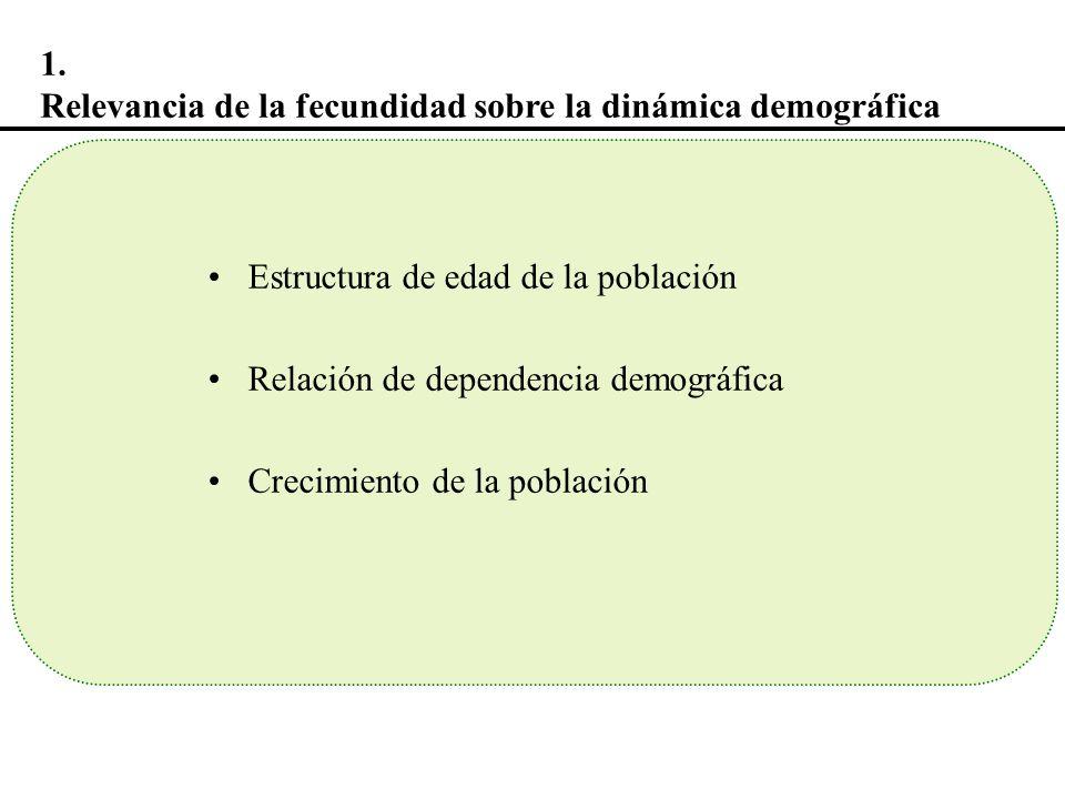 En Uruguay, la Fecundidad a principios del siglo XX era de 6 hijos por mujer (según estimaciones realizadas en base a censo 1908) Entre 1908 y 1963, descenso de TGF de 6 a 3 hijos por mujer Entre 1985 y 1996, hay un estancamiento de la TGF: 2,5 hijos por mujer.