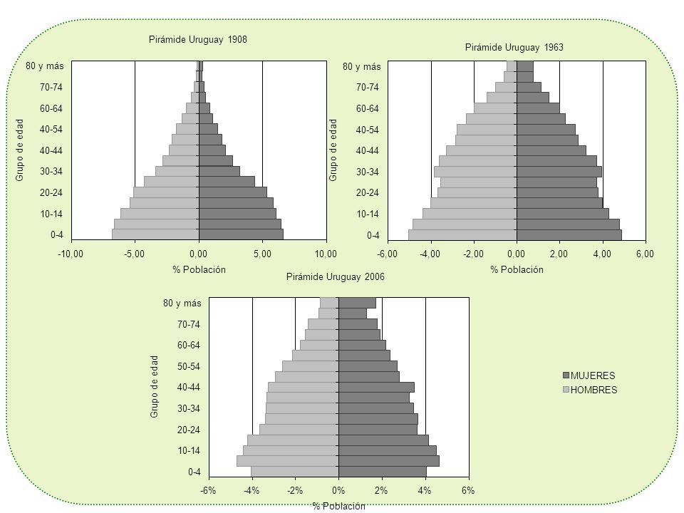 TASAS ESPECIFICAS DE FECUNIDAD (por mil): Periodo:1975-2006 Uruguay TEF: f (z; x) = B (z; x) /NF (z; x) TEF: f (z; x) = B (z; x) /NF (z; x) Fuente: Elaboración propia en base Estadísticas Vitales y Censos de Población INE.