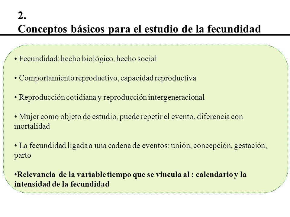 Fertilidad Fecundabilidad Edad fértil, período fértil Proporción de mujeres en edad fértil Natalidad Fecundidad Fecundidad natural Fecundidad controlada Calendario e intensidad 2.