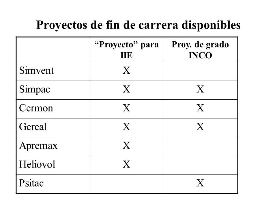 Proyectos de fin de carrera disponibles Proyecto para IIE Proy.