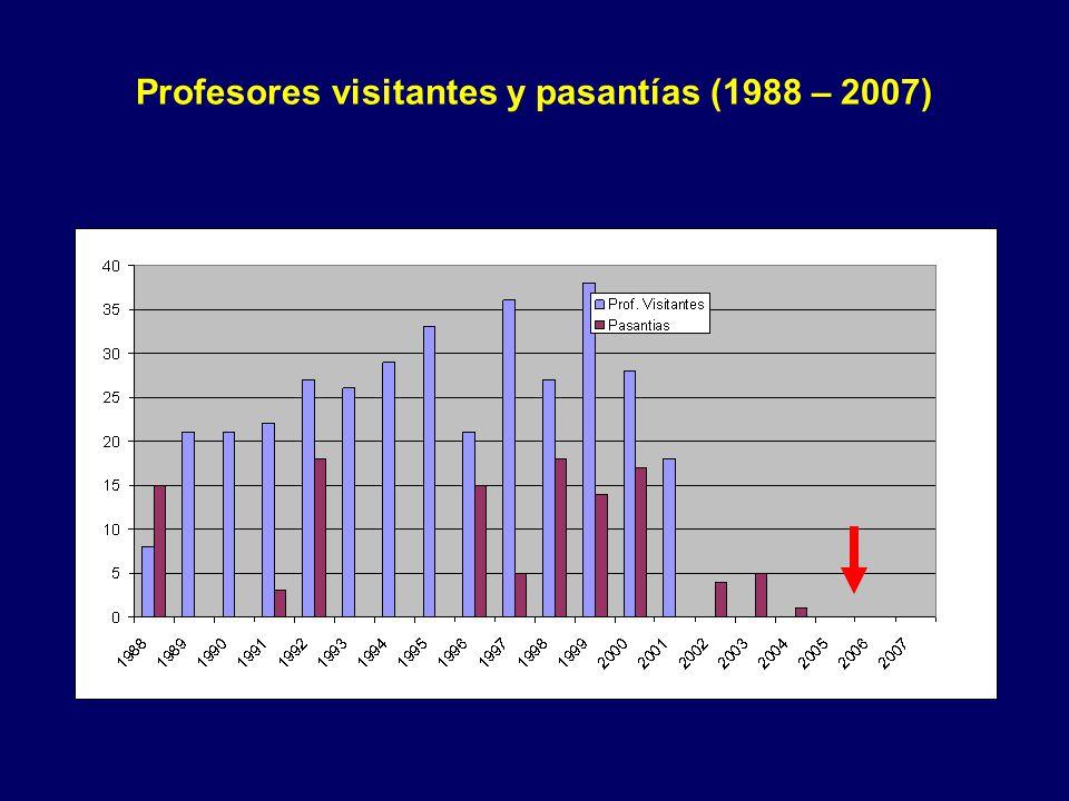 Profesores visitantes y pasantías (1988 – 2007)