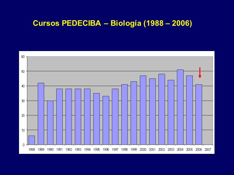 Cursos PEDECIBA – Biología (1988 – 2006)