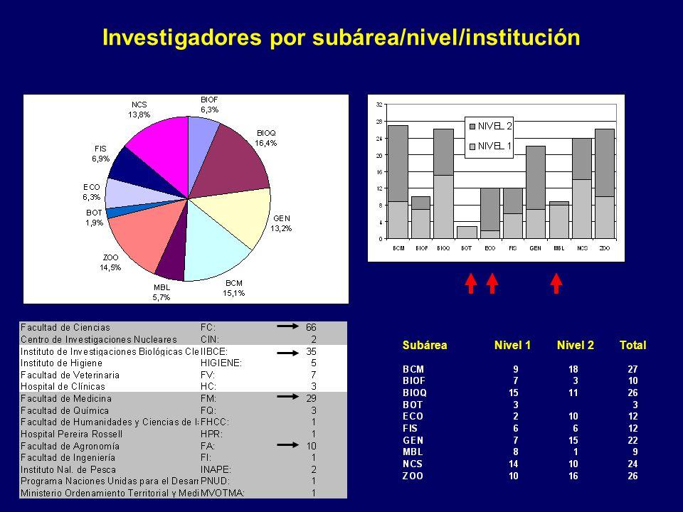 Investigadores por subárea/nivel/institución Subárea Nivel 1 Nivel 2 Total