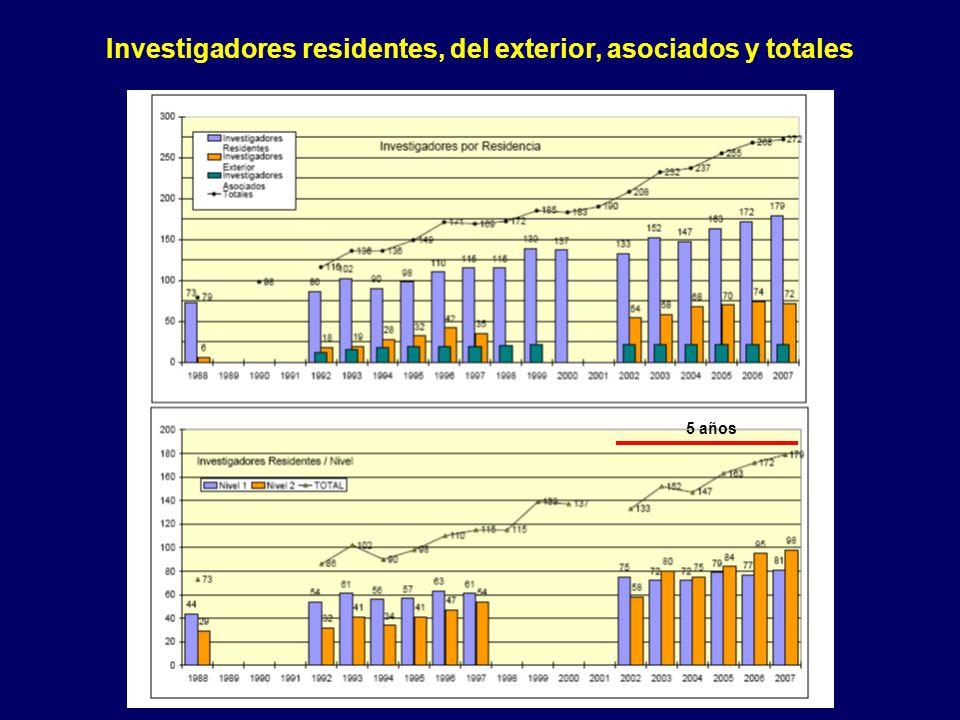 Investigadores residentes, del exterior, asociados y totales 5 años